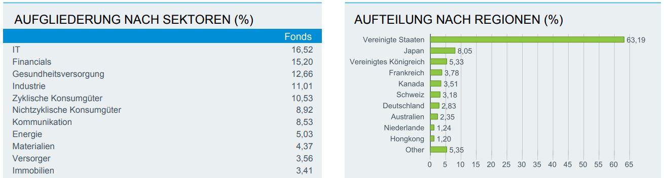 Geld investieren in ETF: Die Aufteilung des MSCI World ETF
