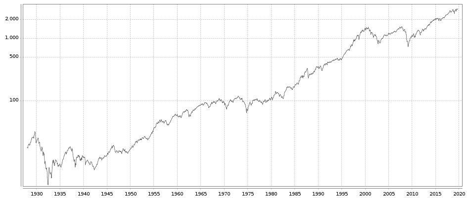 Der S&P500 Index im Zeitverlauf
