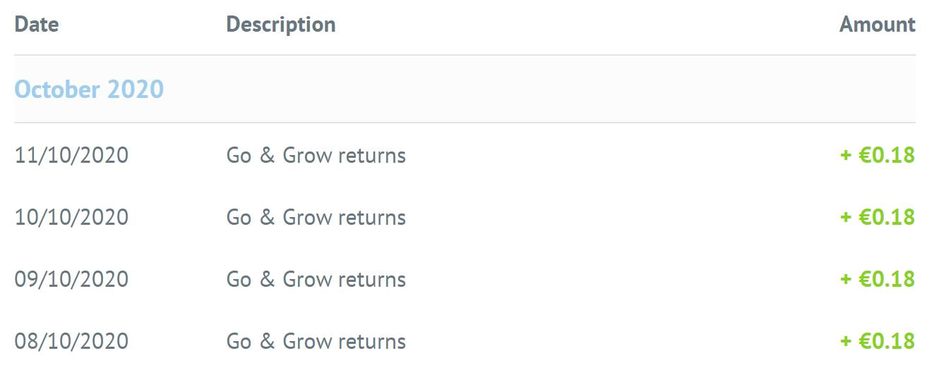 Bondora Go and Grow Zinszahlung