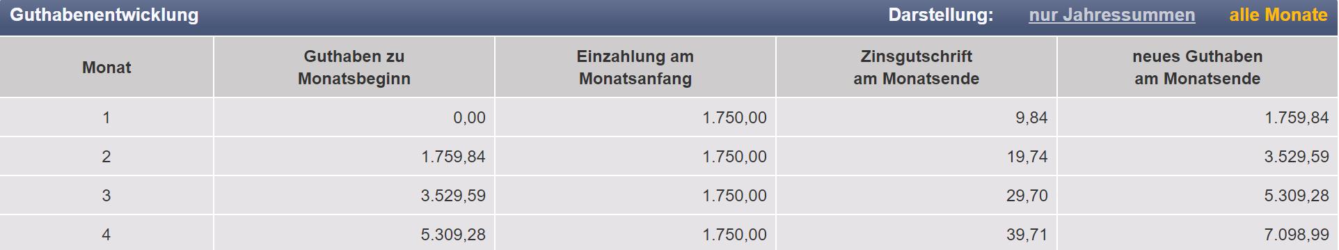 1750 EUR monatlich anlegen bei Bondora